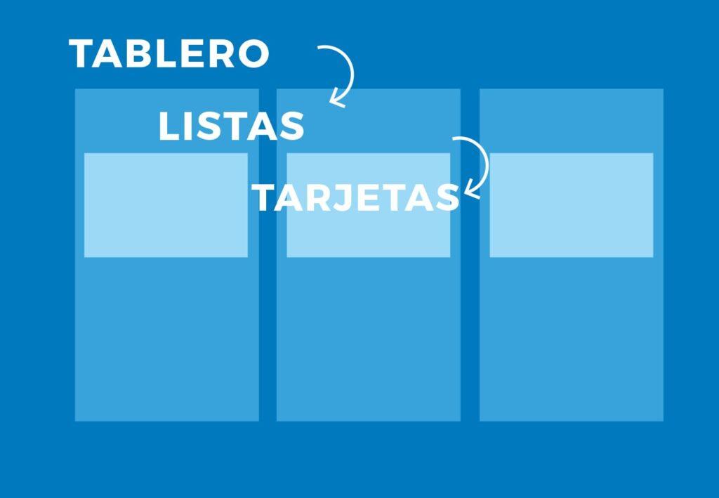 jerarquía de Trello herramienta online